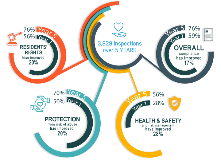 5 years of regulation in the disability sector infographic